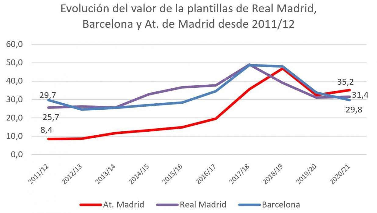 Atletico Madrid Transfermarkt